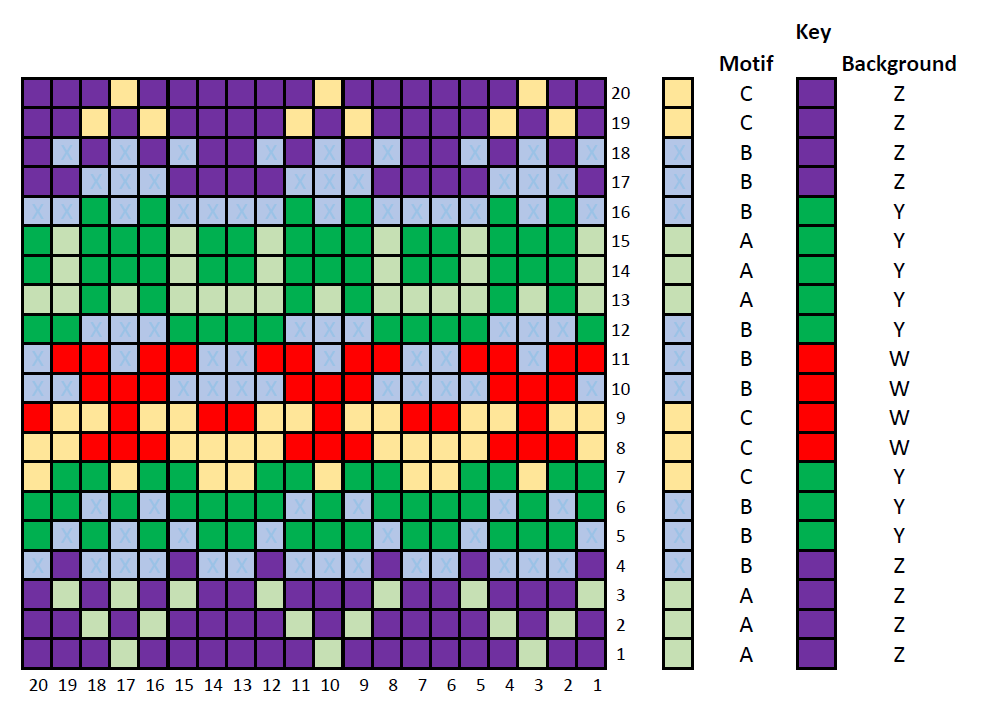 Grid of coloured square with round numbers to the right and column numbers underneath. Aligned with the grid are two further coloured columns that show the main and contrast colours for that round and the colour used in the chart to represent them.