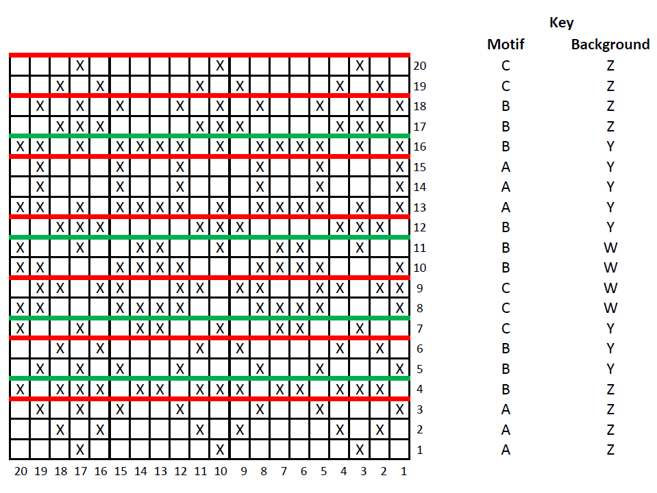 Grid of monochrome chart for colour knitting with an X for each stitch to be knit in contrast colour. Th rows of the grid are numbered to the right, increasing towards the top. The columns are numbered below, increasing towards the left. The key is on the right.
