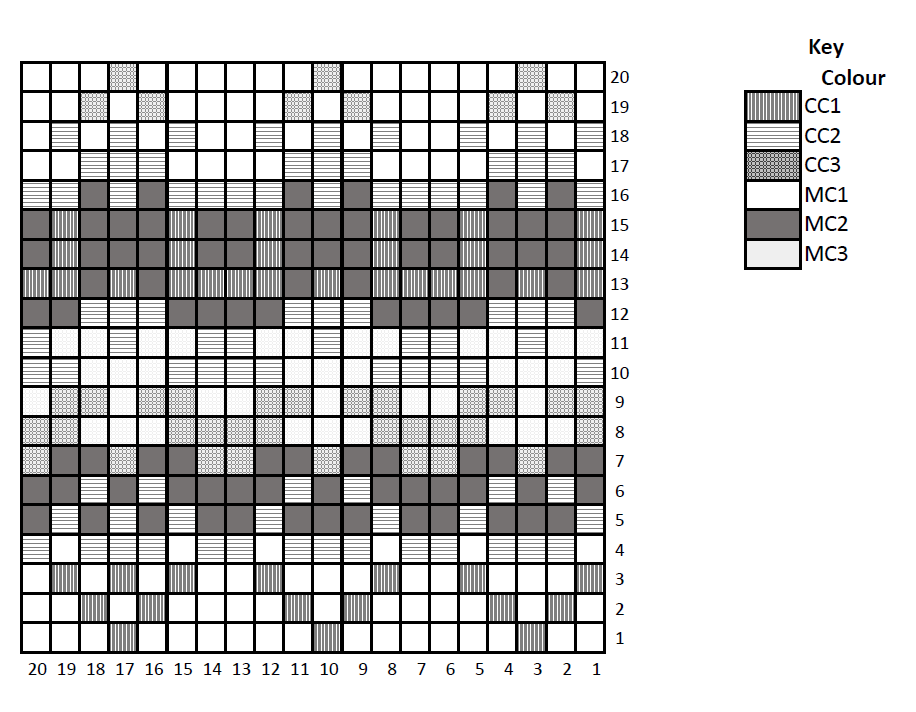 Grid in black and white with each square using a shading pattern to represent the colour to be used. Row numbers are to the right, increasing from bottom to top. Column numbers are below, increasing from right to left. The key is to the right and shows the colour represented by each type of shading..