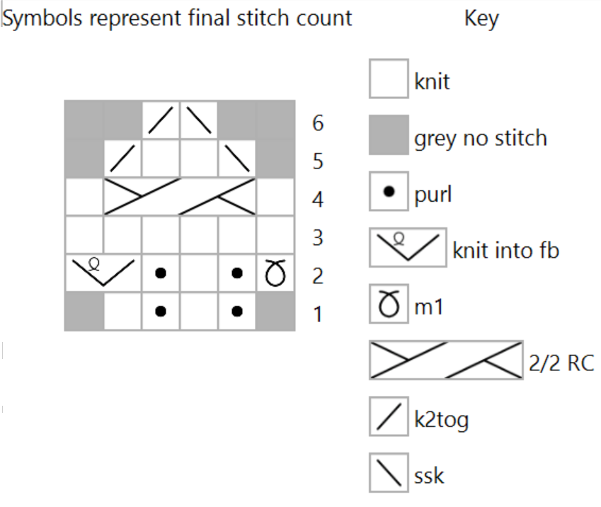 """Chart showing symbols for knit, purl, m1, kfb, cable, ssk and k2tog stitches and """"no stitch"""". The width of each stitch symbol is the same as the number of stitches passed to the receiving needle."""